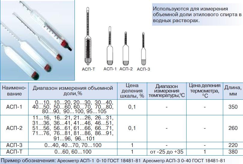 уютную калькулятор коррекции показаний спиртового ареометра некоторых пор